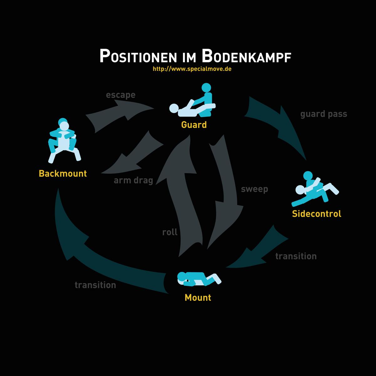 Bodenschach, Teil 1: Positionen