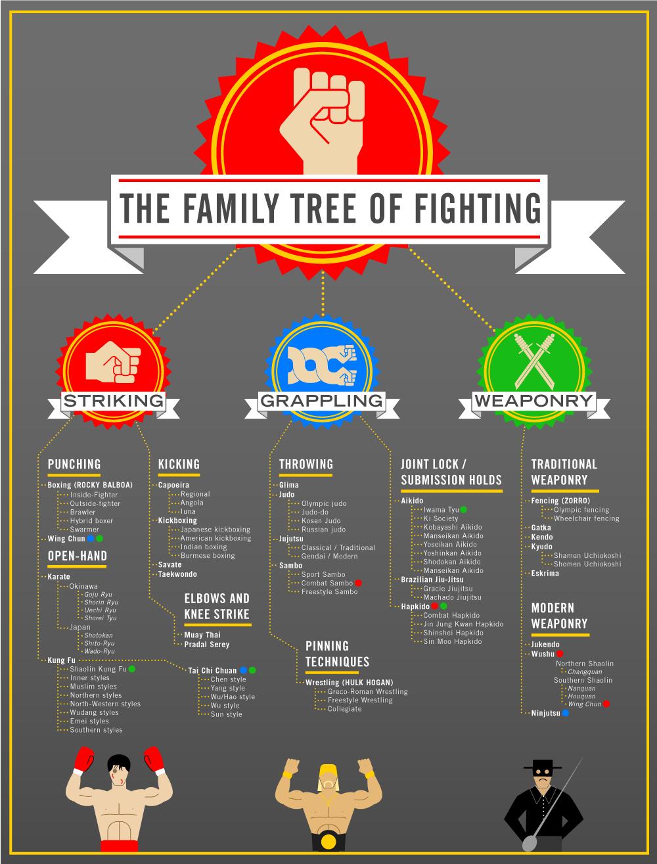 Der Stammbaum des Kampfes